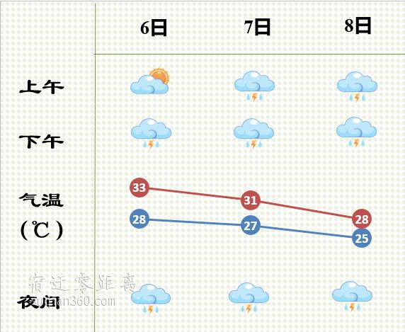 阵雨!雷雨!bob游戏平台未来几天又被雨水承包